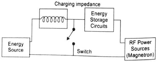 Block diode Diagram of Radar Modulator