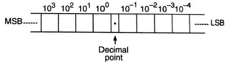 Number System, Decimal Number System