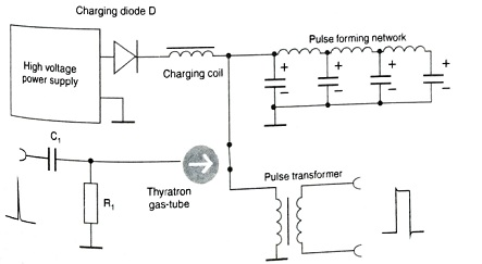 Discharging Path of pulse forming network (PFN)