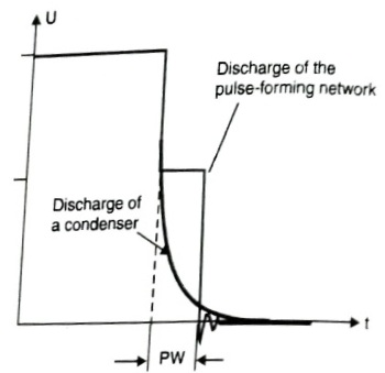 Discharging Curve of pulse forming network (PFN)