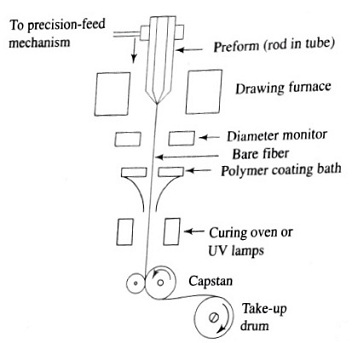 Fiber-drawing apparatus, Fiber Fabrication Methods or Techniques