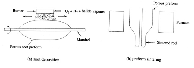 Glass deposition by the OVPO method, Fiber Fabrication Methods or Techniques, Outside vapour-phase oxidation (OVPO) method