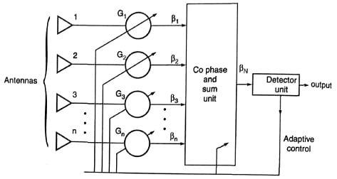 Maximal ratio combiner technique