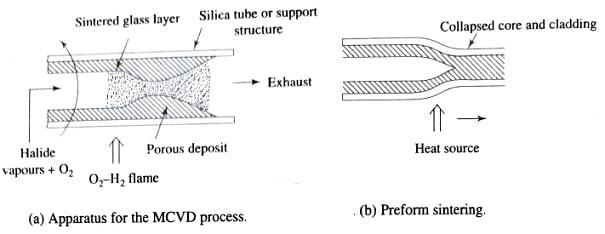 Modified chemical vapour deposition (MCVD) method, Fiber Fabrication Methods or Techniques