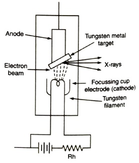 Schematic diagram of an X-ray tube, X-ray Tube