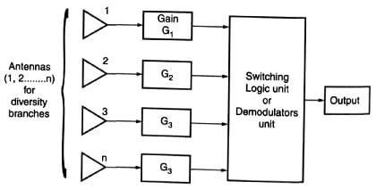Simple block diagram of space diversity technique