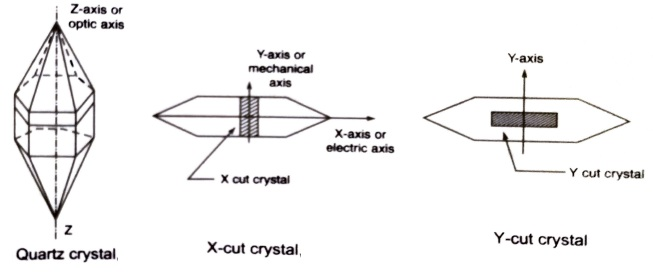 piezoelectric quartz crystal