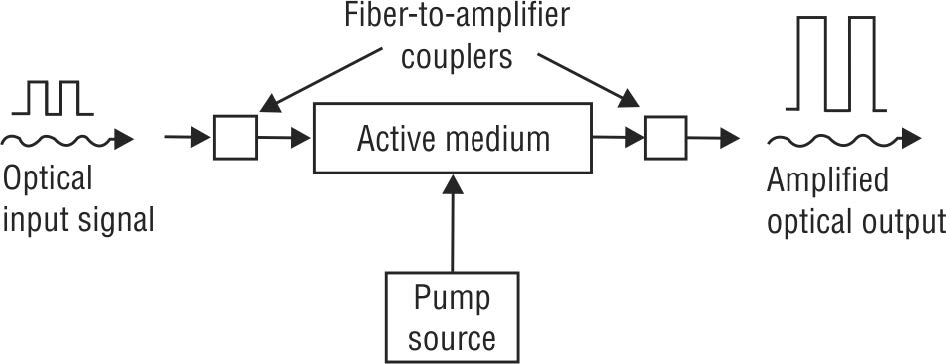 A simplified functional schematic of generic optical amplifier