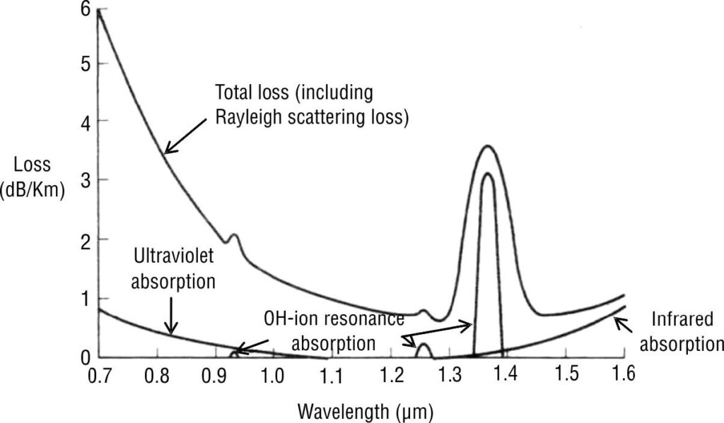Absorption losses in optical fiber cables
