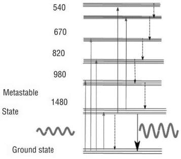Amplification mechanism in EDFA