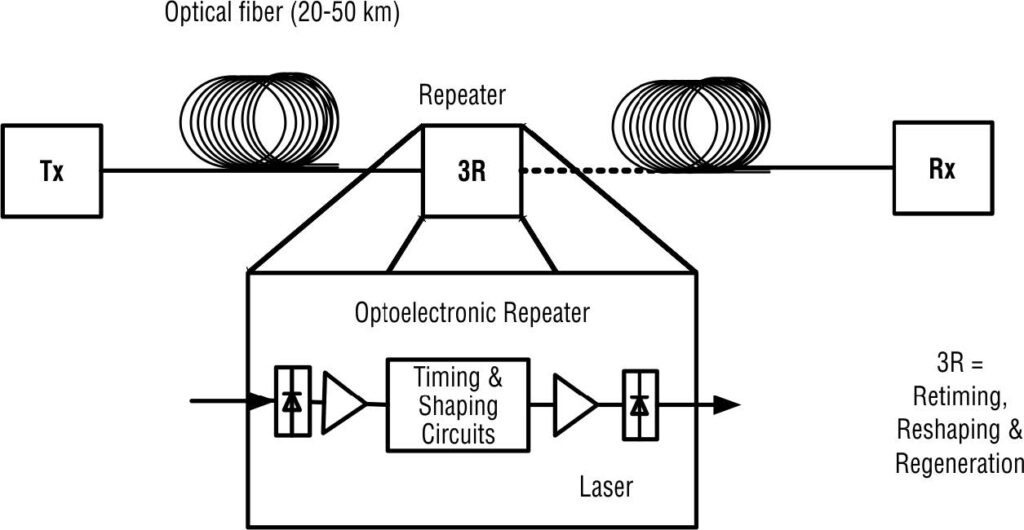 An in-line amplifiers as repeater