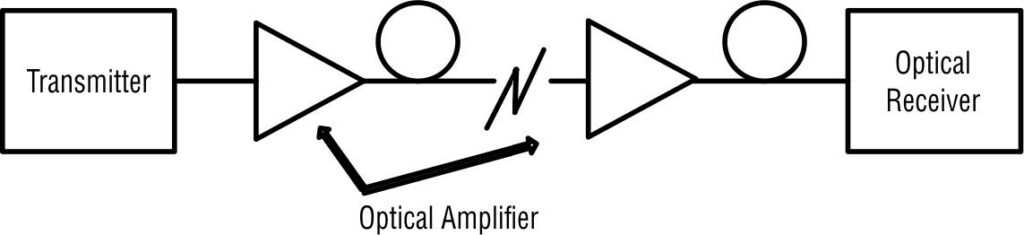 optical amplifier as Tx power amplifier or booster