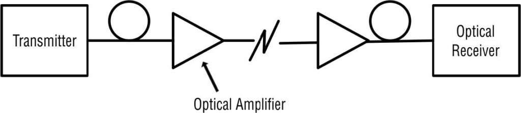 optical amplifier as in-line amplifier