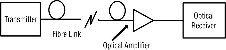 An optical amplifier as pre-amplifier