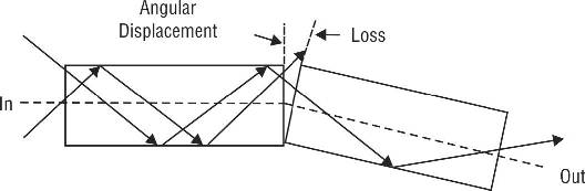 Angular misalignment in optical fibers, Transmission Losses in Optical Fiber Cable