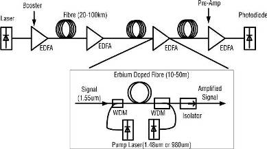 Application of EDFA as booster, in-line, and pre-amplifier