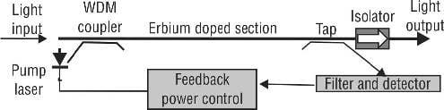 Basic structure of an EDFA, Erbium-Doped Fiber Amplifiers (EDFAs)