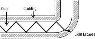 Bending an optical fiber