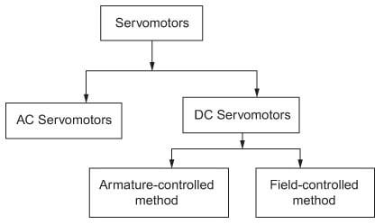 Classification of servomotor