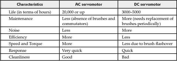 Comparison between AC and DC servomotors