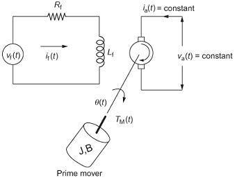 Field controlled DC motor