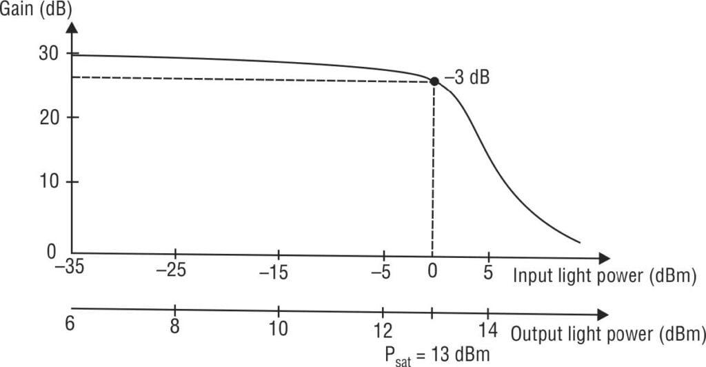 Gain vs input power of SOA