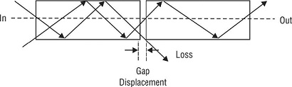 Gap misalignment in optical fibers