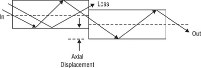 Lateral misalignment in optical fibers, Transmission Losses in Optical Fiber Cable