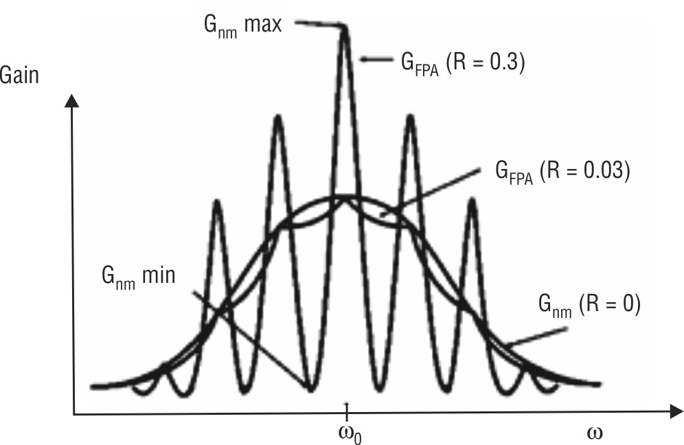 Optical gain of FPA vs frequency