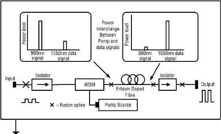 Practical realization of an EDFA, Erbium-Doped Fiber Amplifiers (EDFAs)