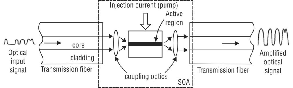 Semiconductor Optical Amplifiers (SOA), Principle of operation of SOA