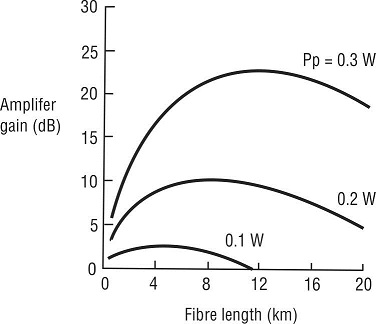 Raman amplifier gain vs fiber length for Pp = 0.1W–0.3W