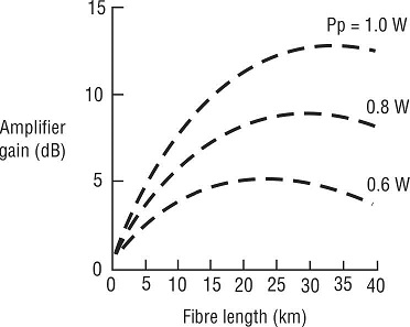 gain vs fiber length for Pp = 0.6W–1.0W