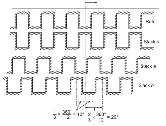 Separation between stator and rotor