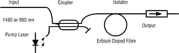 Simplified functional schematic of an EDFA, Erbium-Doped Fiber Amplifiers (EDFAs)