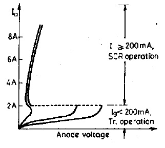 Static V-I Characteristics of GTOs