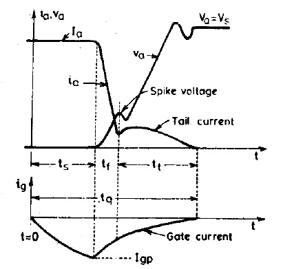 voltage and current waveforms during turn-off of a GTO
