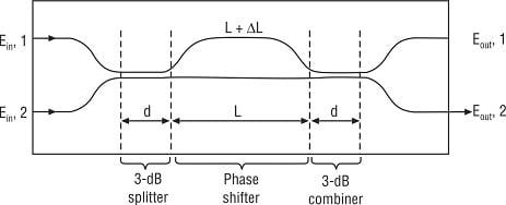 Basic MZ interferometer (MZI)