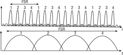 Cascading filters with different FSRs, Tunable Optical Filters