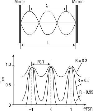 Fabry–Perot filter and its transfer function, Tunable Optical Filters