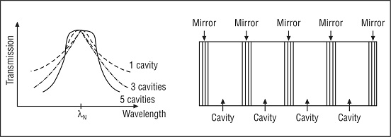 Multi-cavity FP filter and its transmission characteristics, Tunable Optical Filters