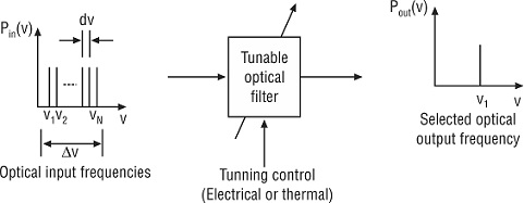 Primary operation of a typical tunable optical filter, Tunable Optical Filters
