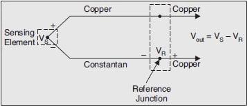 T Type Thermocouple