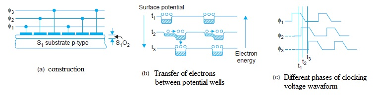 A three phase n-channel MOS charge coupled device, Solid-State Image Scanners