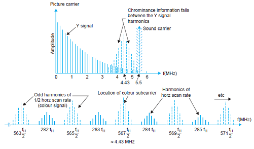 Interleaving of the colour signal, Colour Signal Transmission
