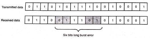 Burst error, Transmission Errors