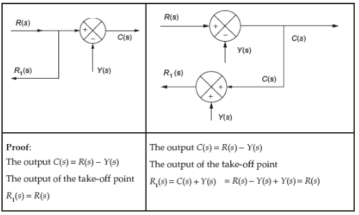 Moving a take-off point after a summing point: