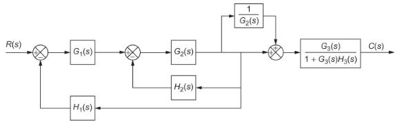 Block diagram of complex system, Block Diagram Reduction Technique