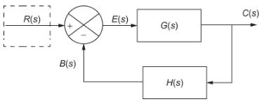 Input signal, Block Diagram Reduction Technique